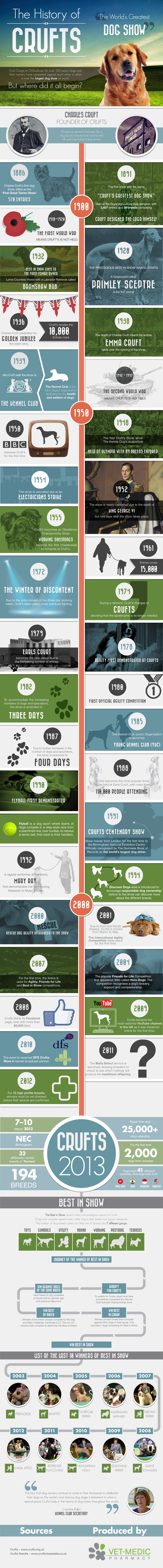 History of Crufts | ARKanimals