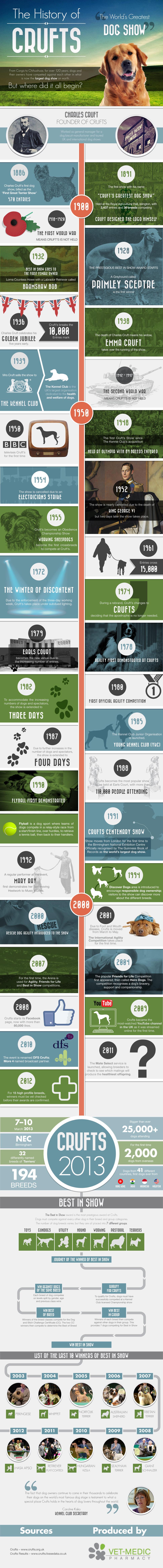 History of Crufts | ARKanimals